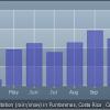 Climate around the Osa Peninsula