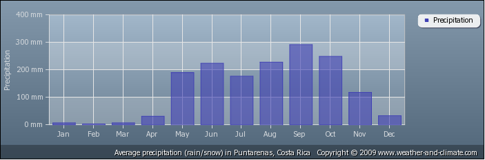 Annual Rainfall on the Osa Peninsula